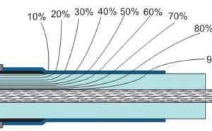 Выравнивание напряженности электрического поля